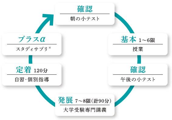 「特進コース」の学習システム 画像